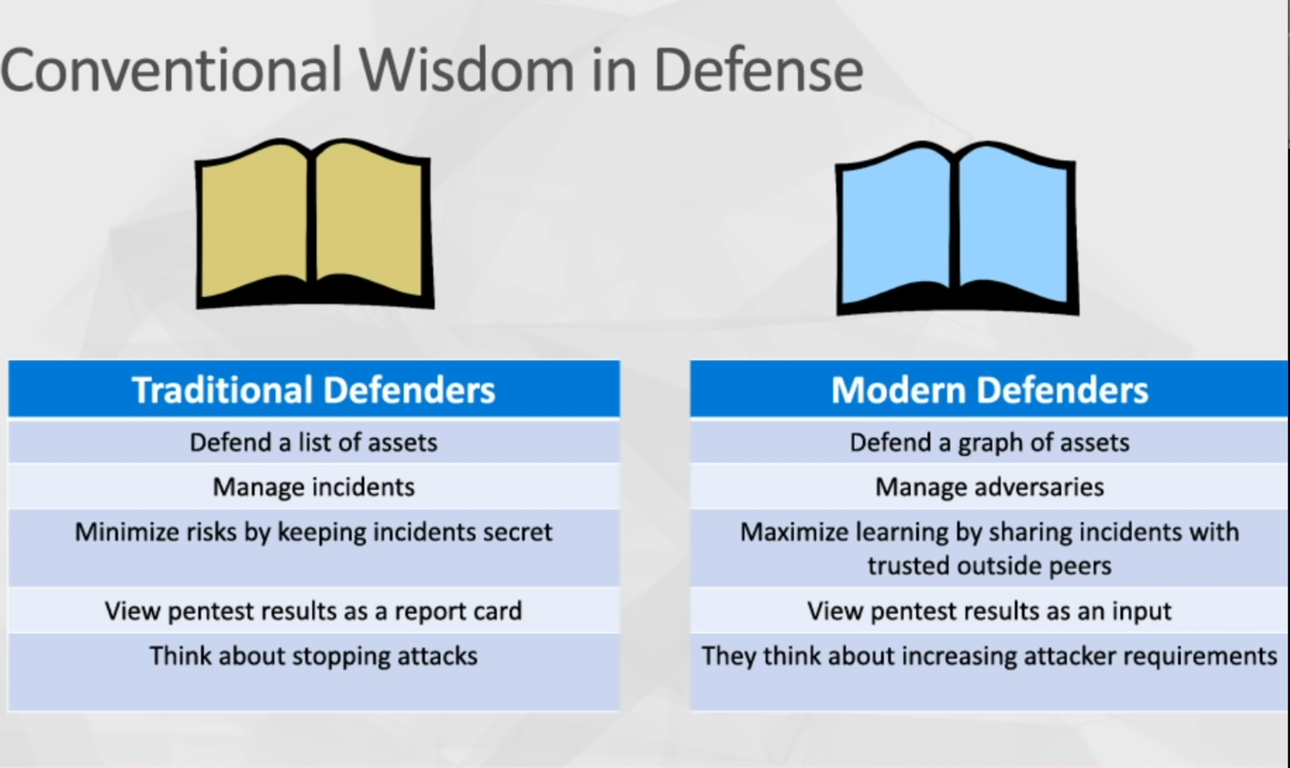 Conventional Wisdom in Defense